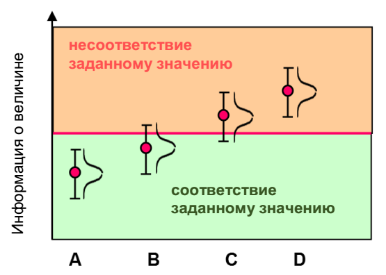 Определение соответствия заданным требованиям с учетом